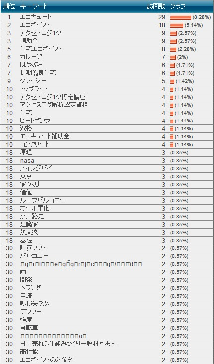 検索キーワード(futomi's CGI)