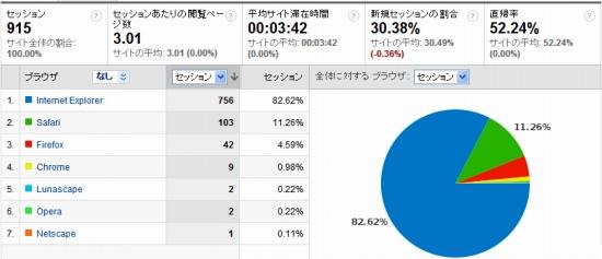Webブラウザ比率